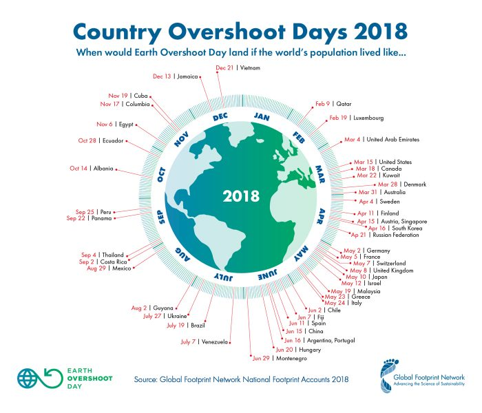 https://commons.wikimedia.org/wiki/File:2018-Country-Overshoot-Days.jpg