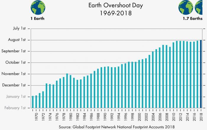https://upload.wikimedia.org/wikipedia/commons/f/fe/Earth_Overshoot_Day_1969-2018.jpg
